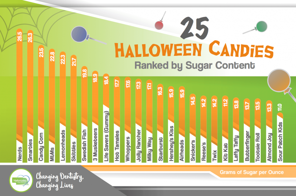 Graph of the best Halloween candy for teeth ranked by sugar level, candy buy-back Lincoln, NE 2018